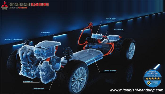 Performa Mitsubishi Outlander PHEV
