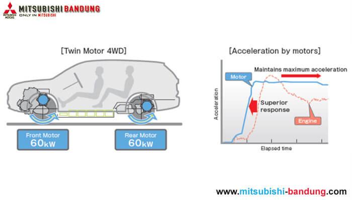 Mengenal Teknologi 4WD Mitsubishi Motors