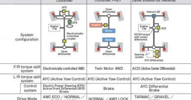 Teknologi S-AWC Pada Mitsubishi